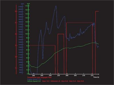 AYLMER MOTORS ::: Integrated interface diagnostic tool